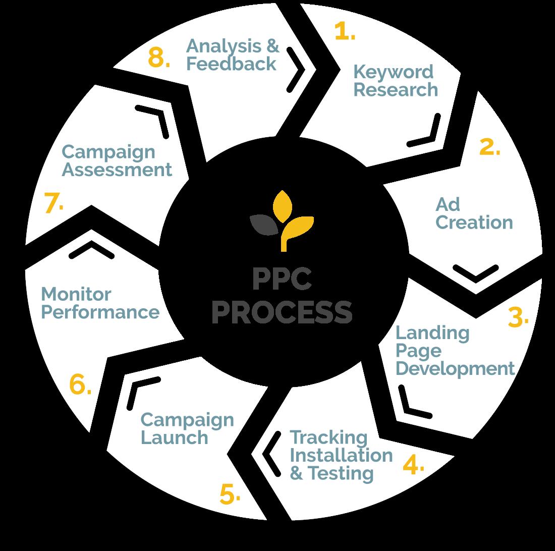 Ppc Branding Innovation